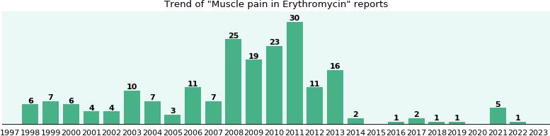 doxycycline vs zithromax