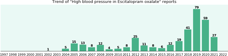 Could Escitalopram oxalate cause High blood pressure?