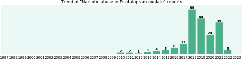 Oxalate narcotic escitalopram