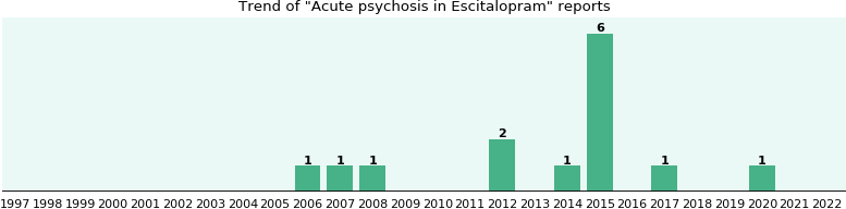 Could Escitalopram cause Acute psychosis?