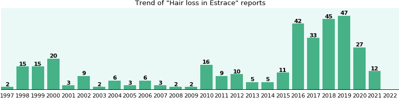Could Estrace cause Hair loss?