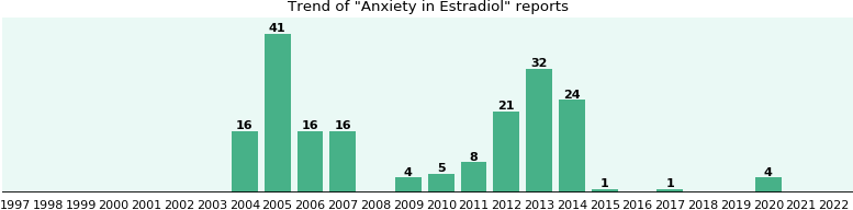 Could Estradiol cause Anxiety?