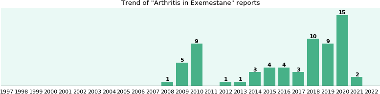 Could Exemestane cause Arthritis?