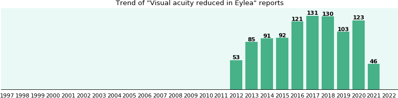 Could Eylea cause Visual acuity reduced?