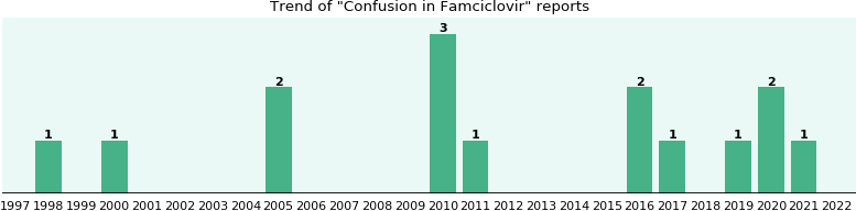 Could Famciclovir cause Confusion?