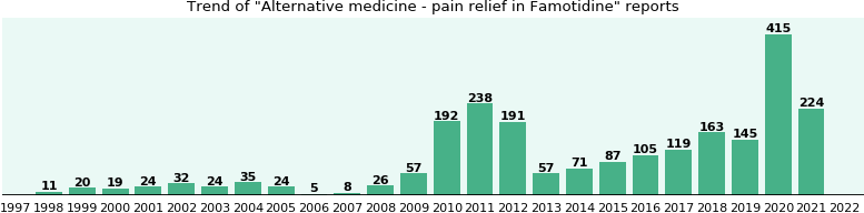 Could Famotidine cause Alternative medicine - pain relief?