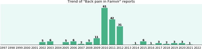 Could Famvir cause Back pain?