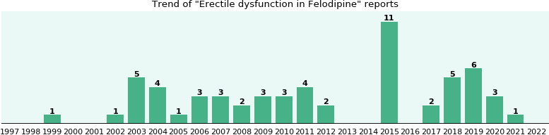 Could Felodipine cause Erectile dysfunction?