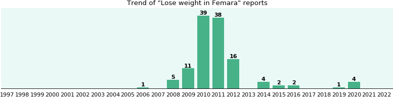 Could Femara cause Lose weight?