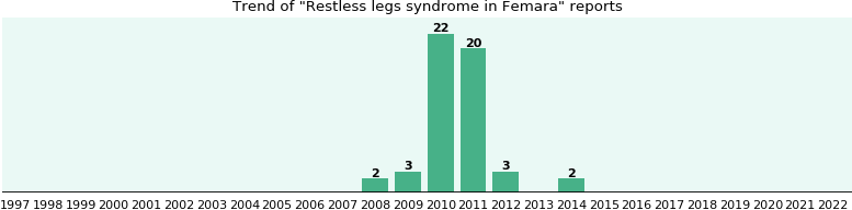 Could Femara cause Restless legs syndrome?