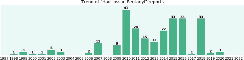 Could Fentanyl cause Hair loss?