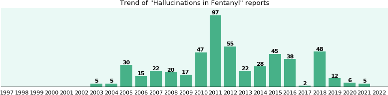 Could Fentanyl cause Hallucinations?