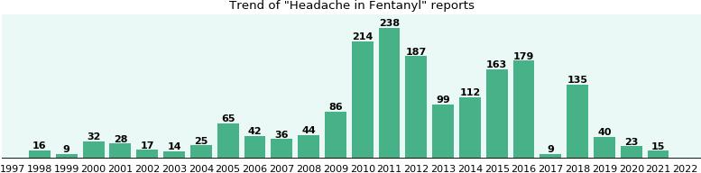 Could Fentanyl cause Headache?