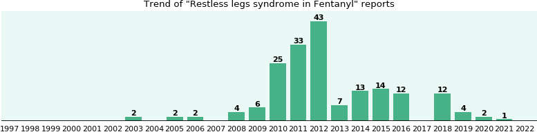 Could Fentanyl cause Restless legs syndrome?