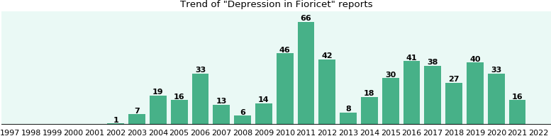 Could Fioricet cause Depression?
