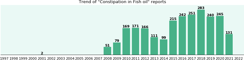 Will you have constipation with fish oil from fda for Can fish oil cause constipation