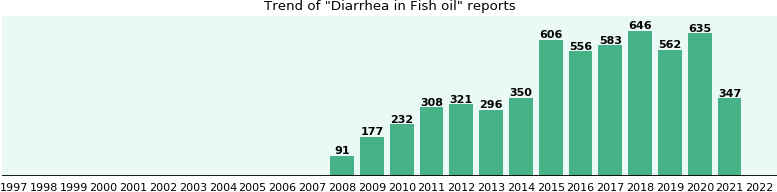 Could Fish oil cause Diarrhea?