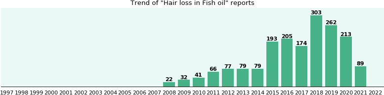 Could Fish oil cause Hair loss?