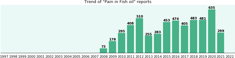 Could Fish oil cause Pain?