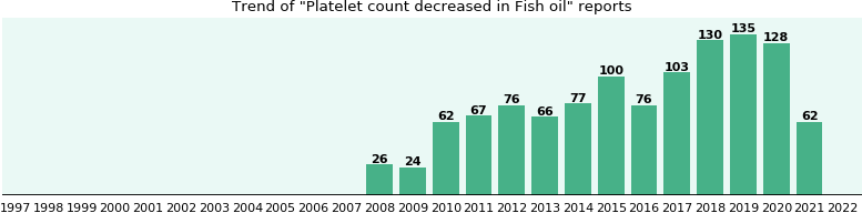 Could Fish oil cause Platelet count decreased?