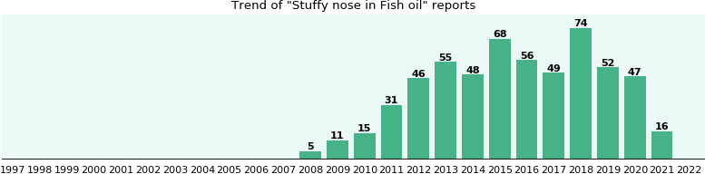 Could Fish oil cause Stuffy nose?