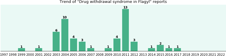 Could Flagyl cause Drug withdrawal syndrome?