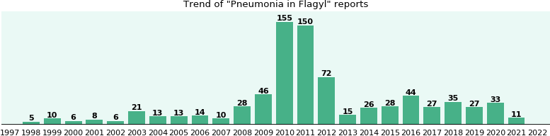 Could Flagyl cause Pneumonia?
