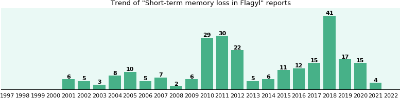 Could Flagyl cause Short-term memory loss?