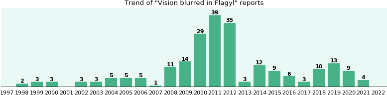 Flagyl Vision Side Effects
