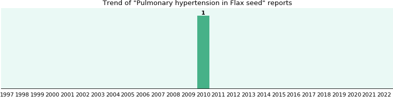 Could Flax seed cause Pulmonary hypertension?