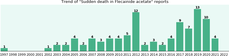 Could Flecainide acetate cause Sudden death?