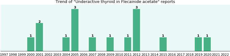 Could Flecainide acetate cause Underactive thyroid?