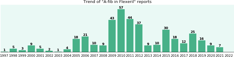 Could Flexeril cause A-fib?