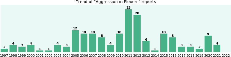 Could Flexeril cause Aggression?
