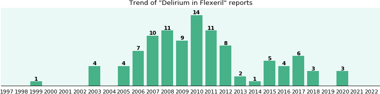 Could Flexeril cause Delirium?