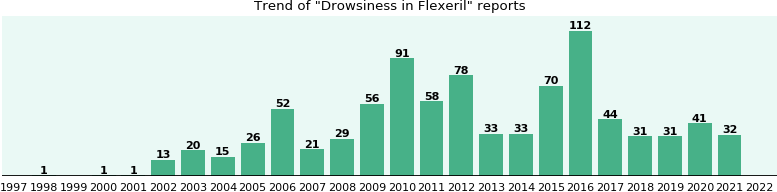 Could Flexeril cause Drowsiness?