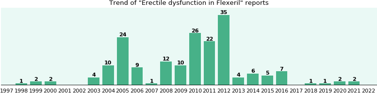 Could Flexeril cause Erectile dysfunction?