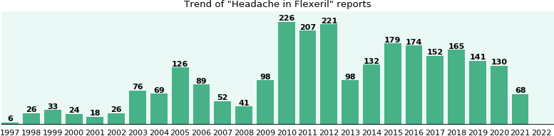 Could Flexeril cause Headache?