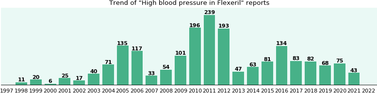 Could Flexeril cause High blood pressure?