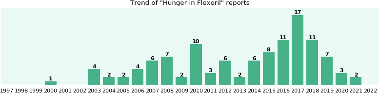 Could Flexeril cause Hunger?