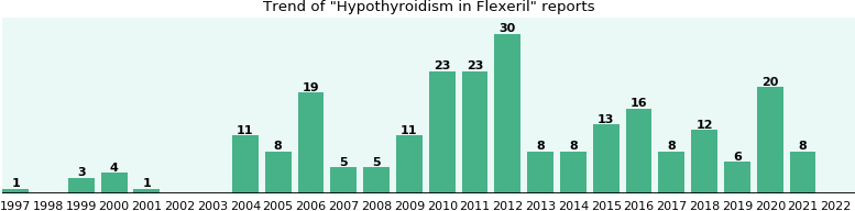 Could Flexeril cause Hypothyroidism?