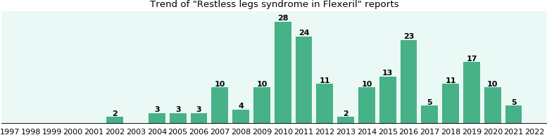 Could Flexeril cause Restless legs syndrome?