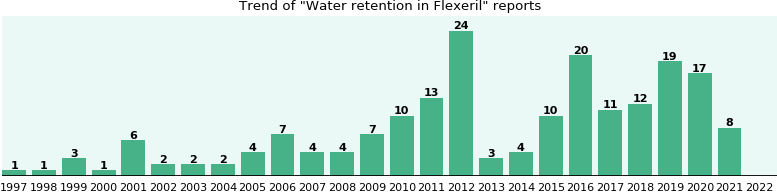 Could Flexeril cause Water retention?