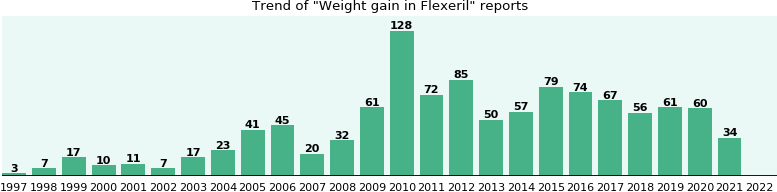 Could Flexeril cause Weight gain?