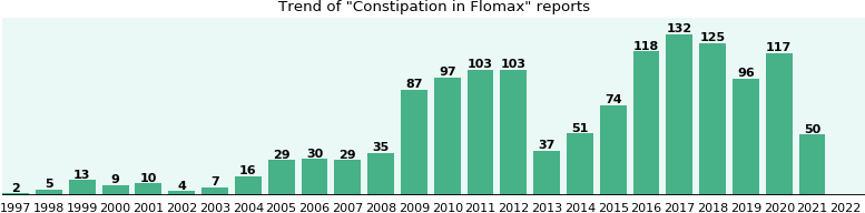 Could Flomax cause Constipation?