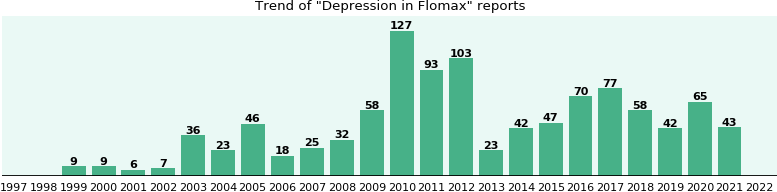 Could Flomax cause Depression?