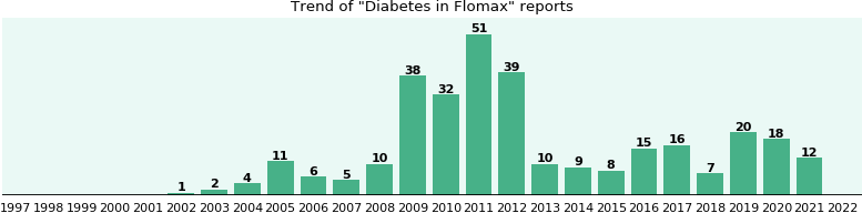 Could Flomax cause Diabetes?