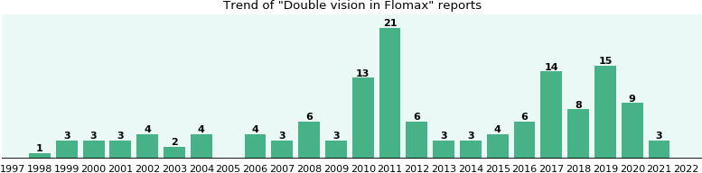 Could Flomax cause Double vision?
