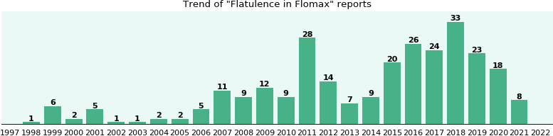 Could Flomax cause Flatulence?