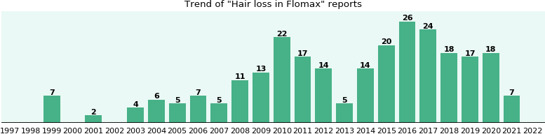 Could Flomax cause Hair loss?